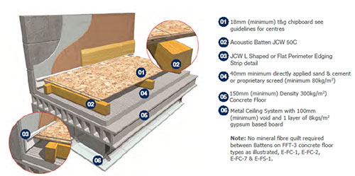 Sound Proofing Flooring Products Laydex